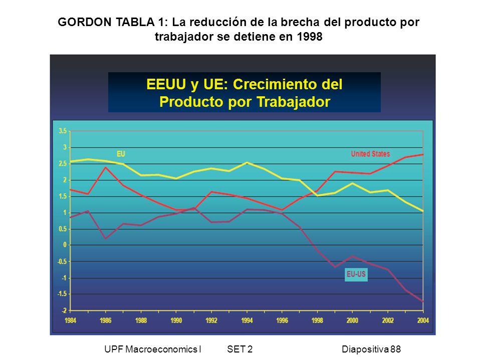 EEUU y UE: Crecimiento del Producto por Trabajador