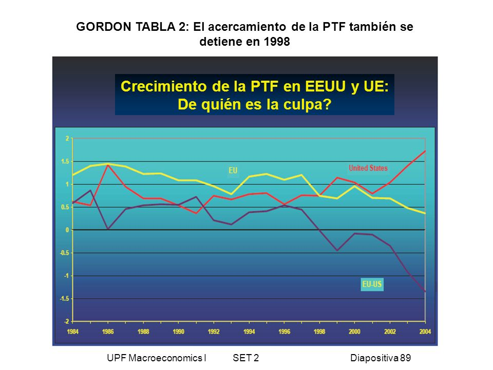 Crecimiento de la PTF en EEUU y UE: De quién es la culpa