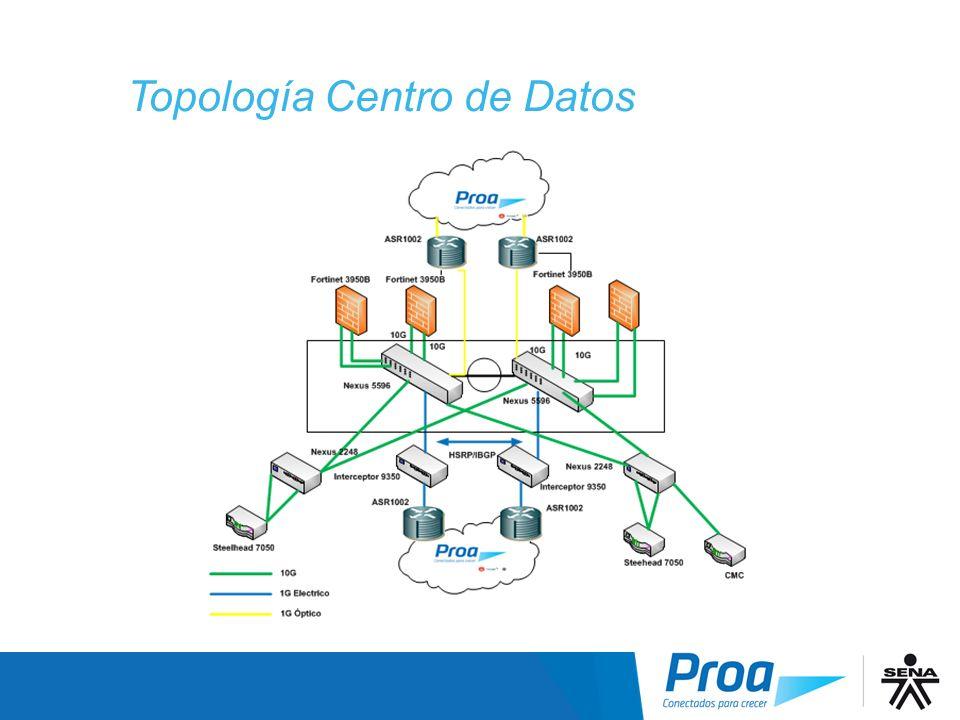 Topología Centro de Datos