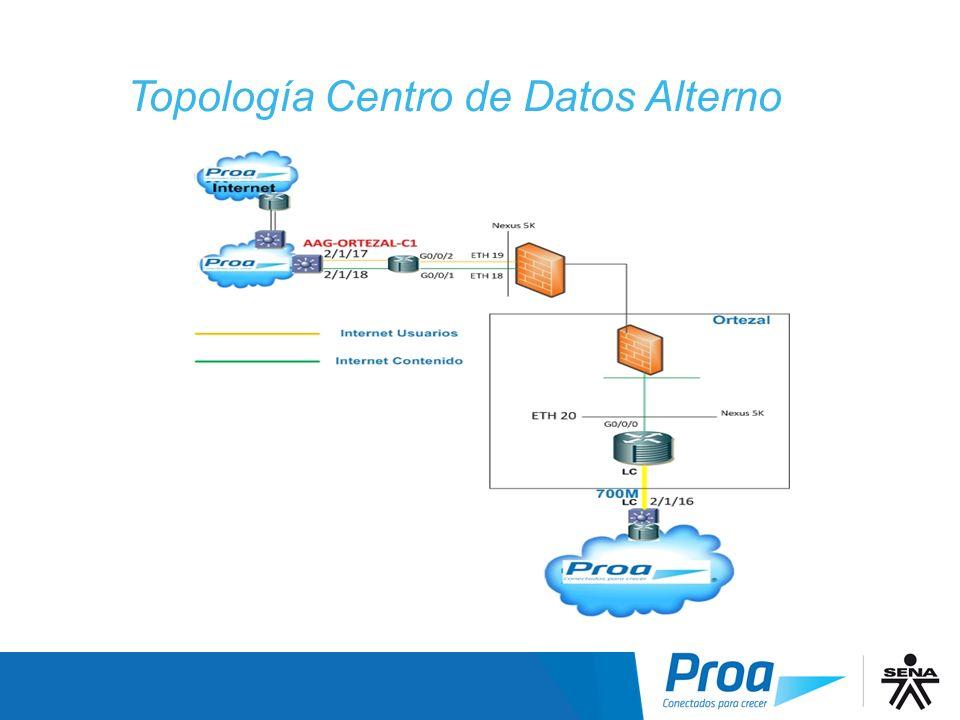 Topología Centro de Datos Alterno