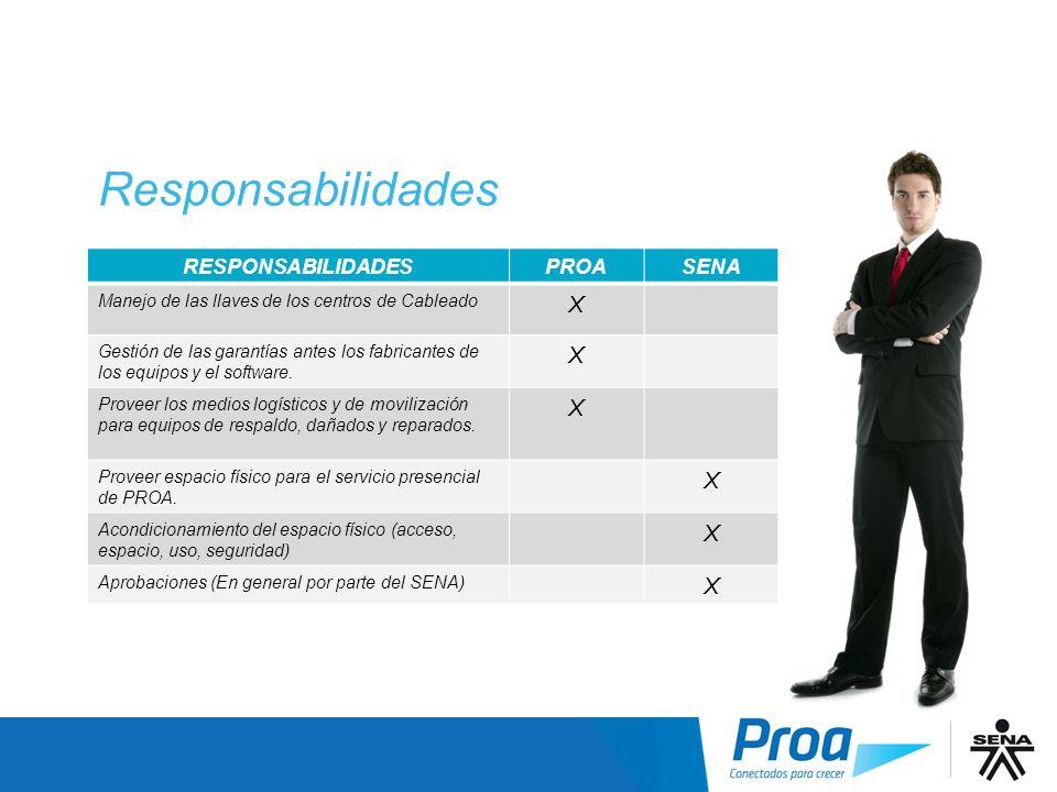 Responsabilidades Responsabilidades X RESPONSABILIDADES PROA SENA