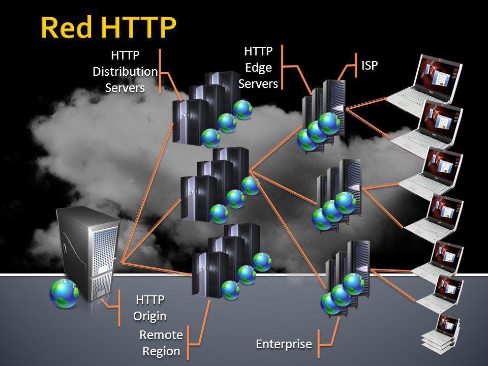 Red HTTP HTTP Edge HTTP Distribution ISP Servers Servers HTTP Origin