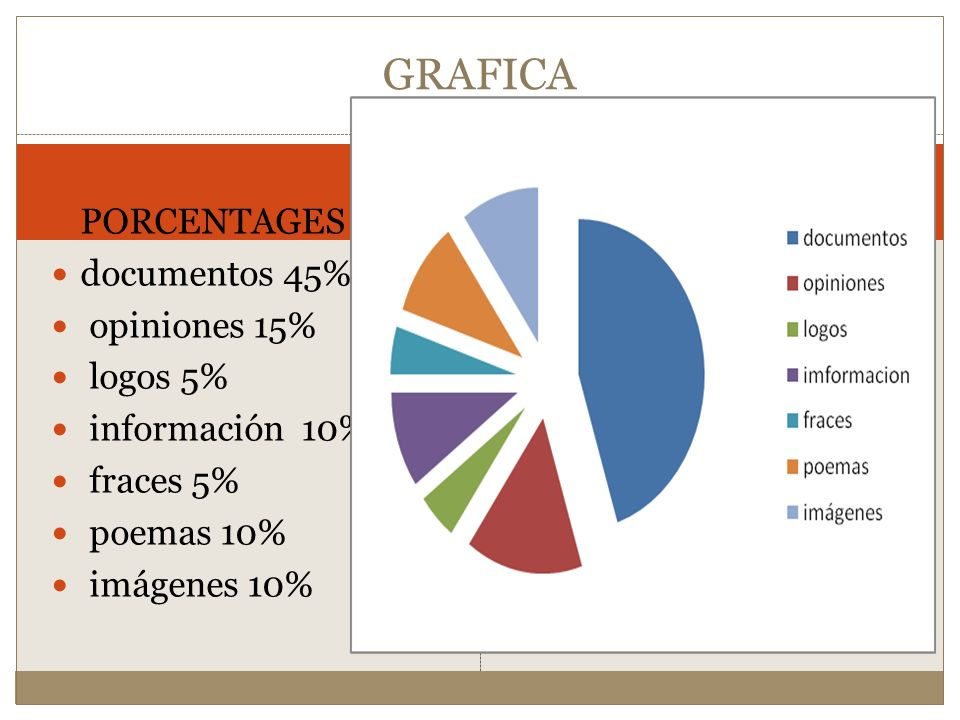 GRAFICA PORCENTAGES documentos 45% opiniones 15% logos 5%