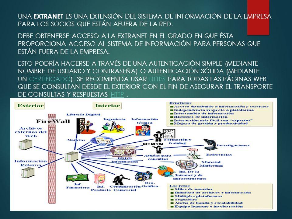Una extranet es una extensión del sistema de información de la empresa para los socios que están afuera de la red.