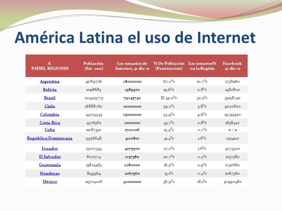 América Latina el uso de Internet