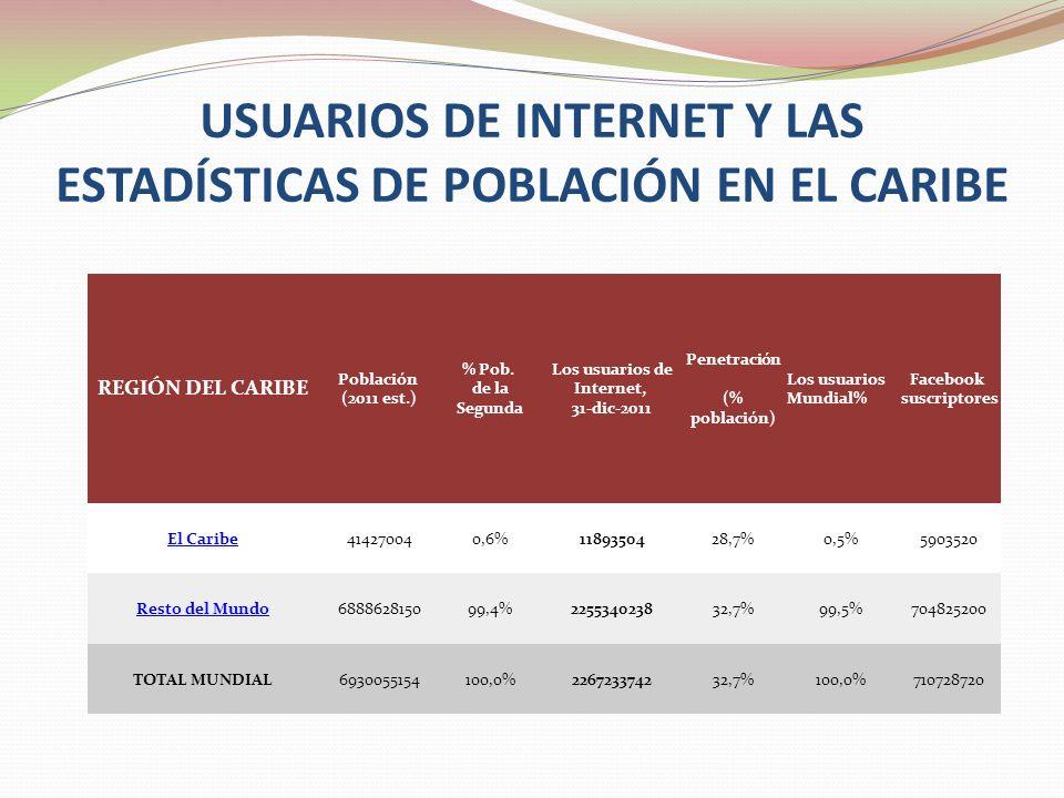 USUARIOS DE INTERNET Y LAS ESTADÍSTICAS DE POBLACIÓN EN EL CARIBE