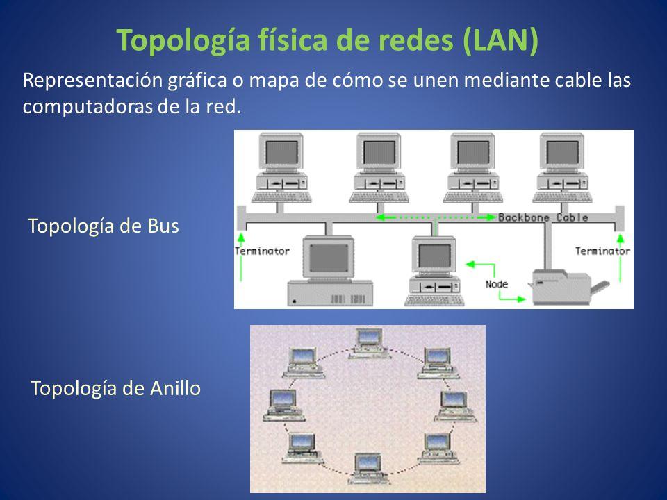 Topología física de redes (LAN)