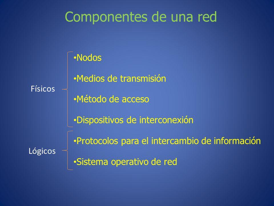 Componentes de una red Nodos Medios de transmisión Método de acceso