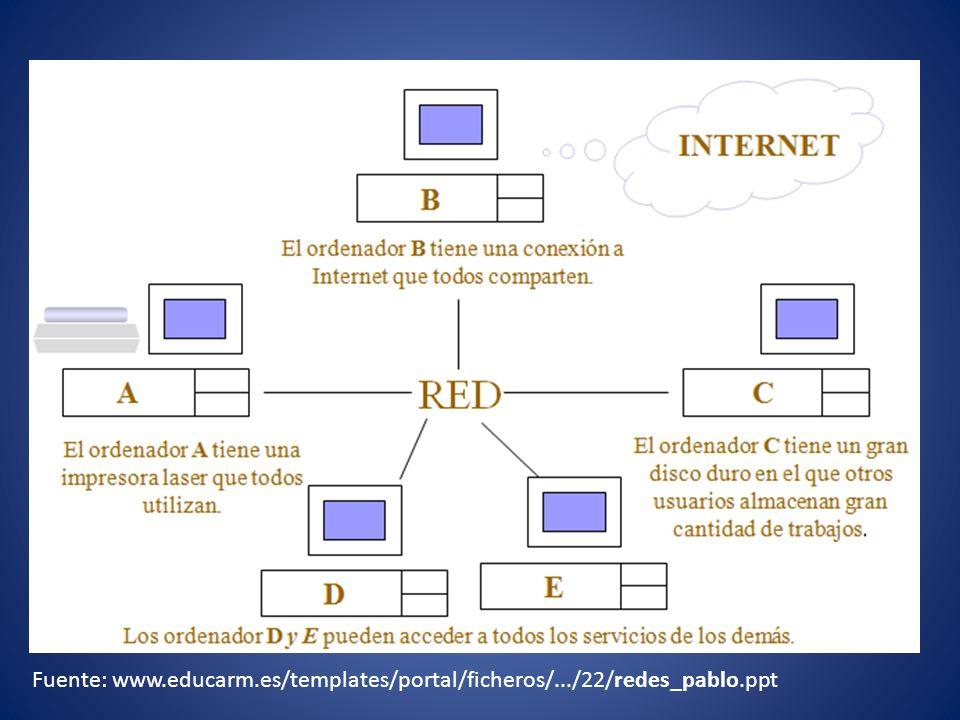 Fuente: www. educarm. es/templates/portal/ficheros/. /22/redes_pablo