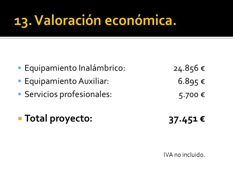 13. Valoración económica. Total proyecto: 37.451 €