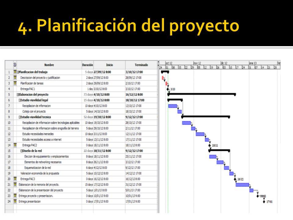 4. Planificación del proyecto