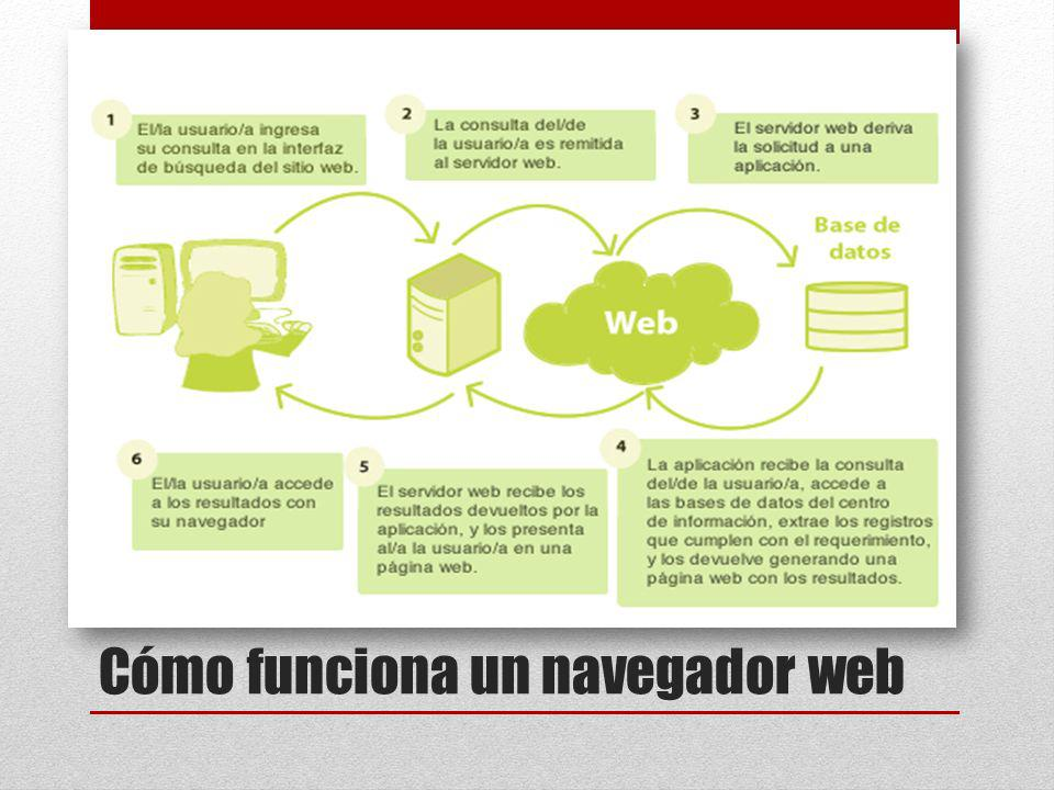 Cómo funciona un navegador web