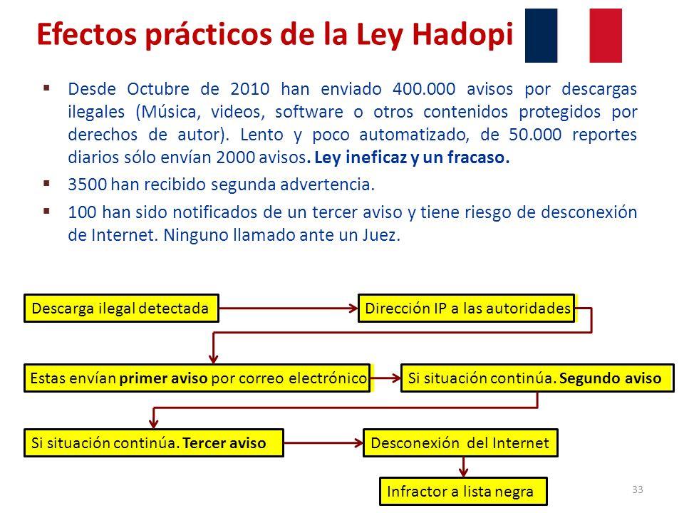 Efectos prácticos de la Ley Hadopi