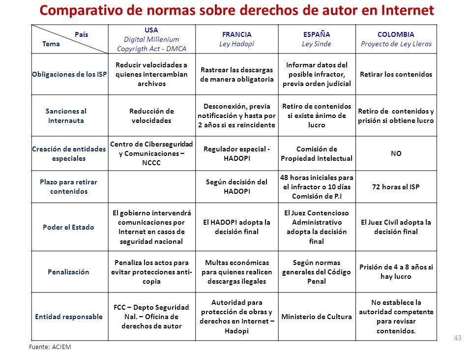Comparativo de normas sobre derechos de autor en Internet