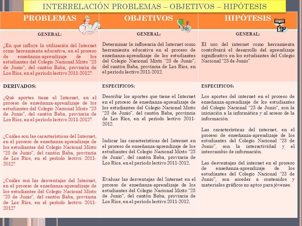 INTERRELACIÓN PROBLEMAS – OBJETIVOS – HIPÓTESIS