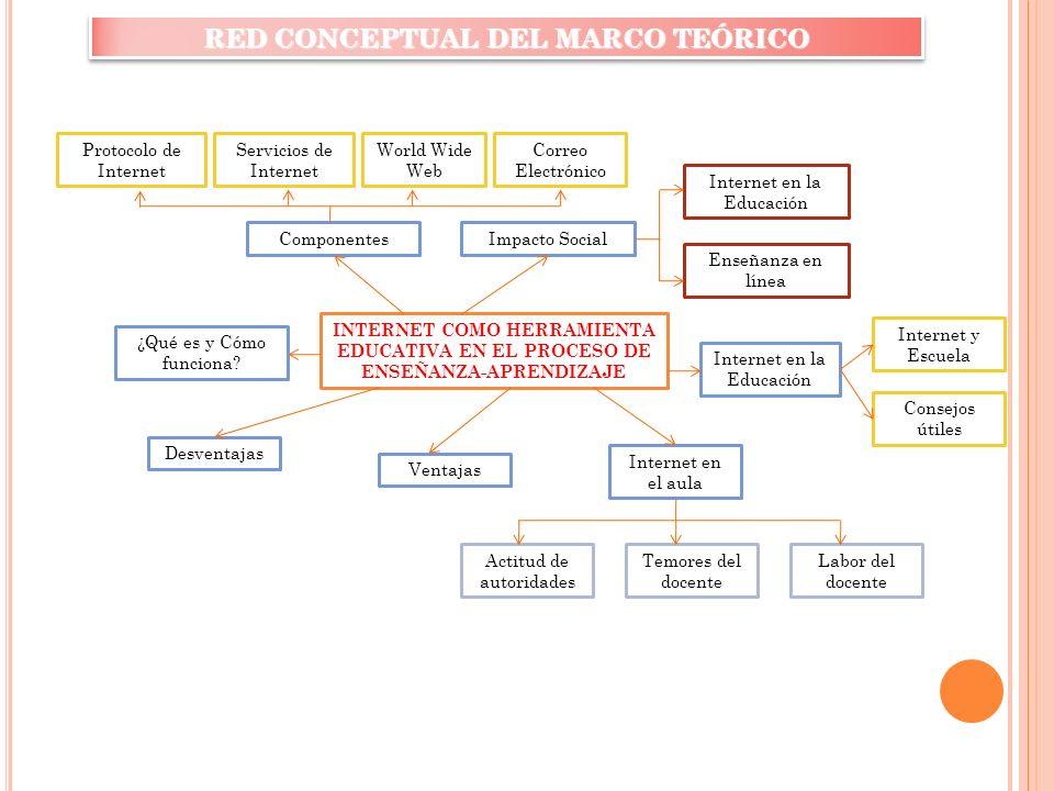 RED CONCEPTUAL DEL MARCO TEÓRICO
