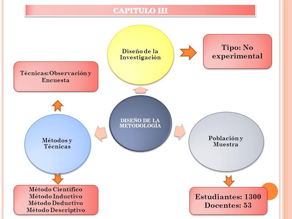 DISEÑO DE LA METODOLOGÍA Diseño de la Investigación