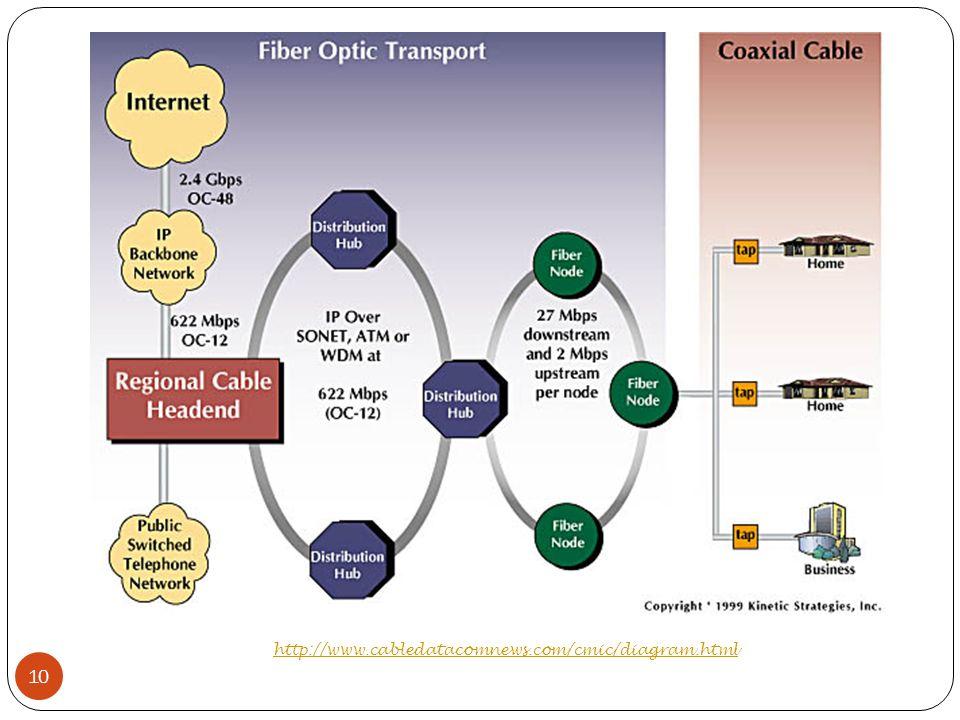 http://www.cabledatacomnews.com/cmic/diagram.html