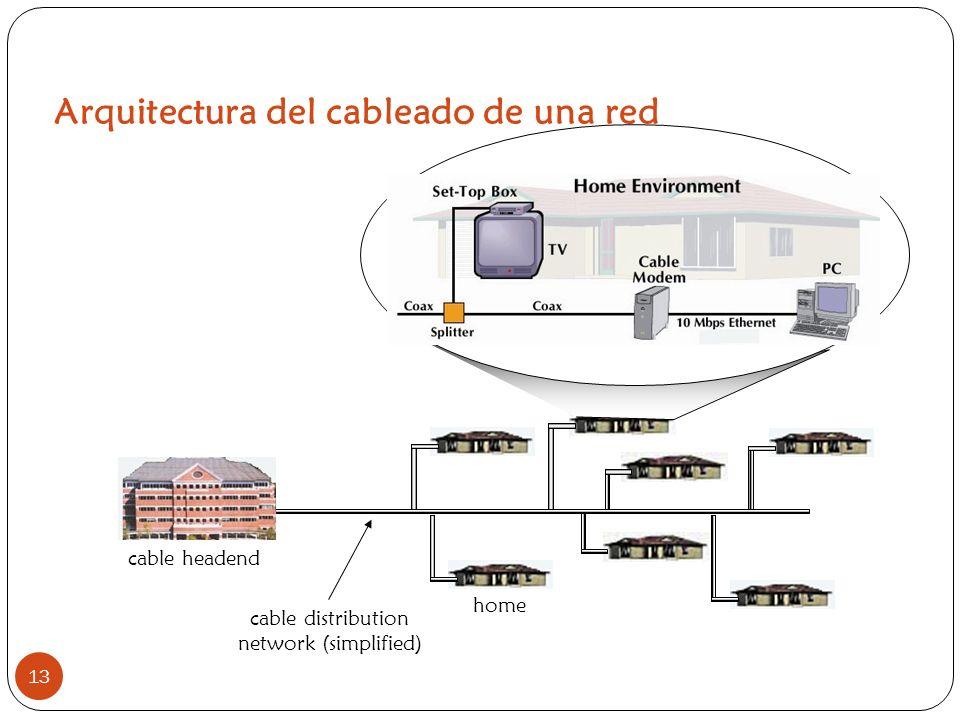 Arquitectura del cableado de una red