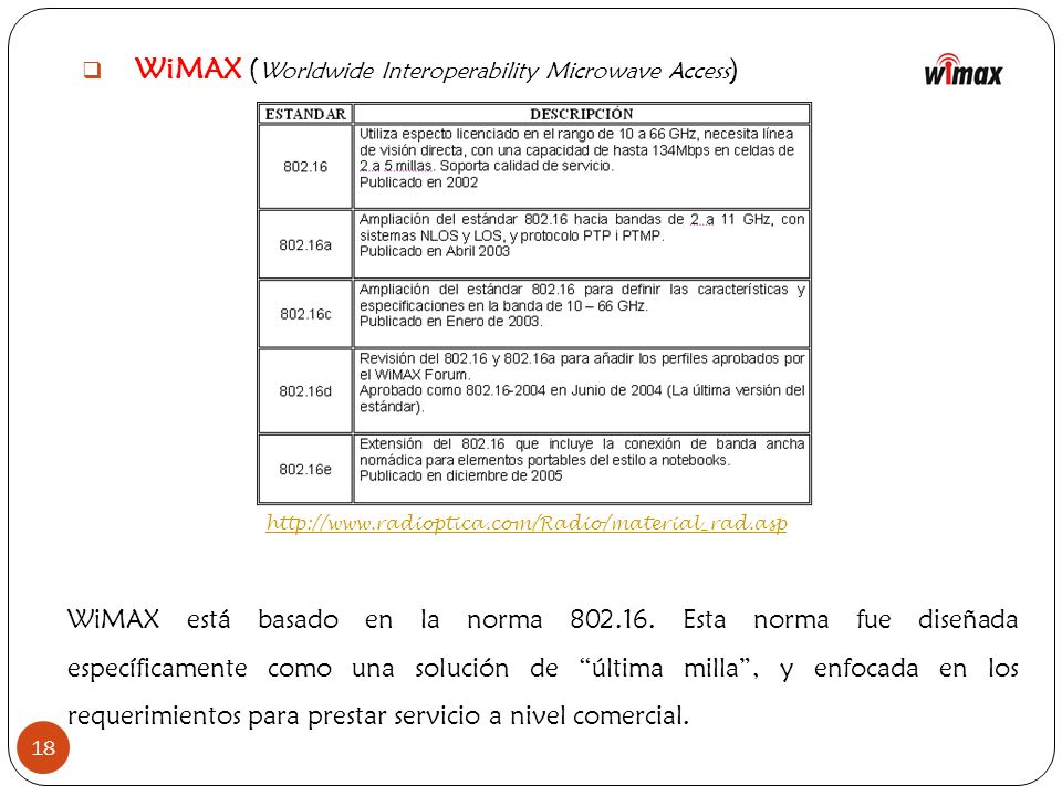 WiMAX (Worldwide Interoperability Microwave Access)