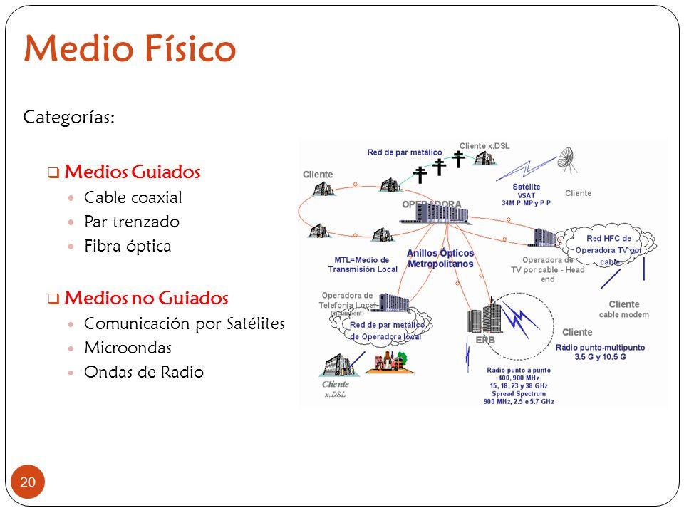Medio Físico Categorías: Medios Guiados Medios no Guiados