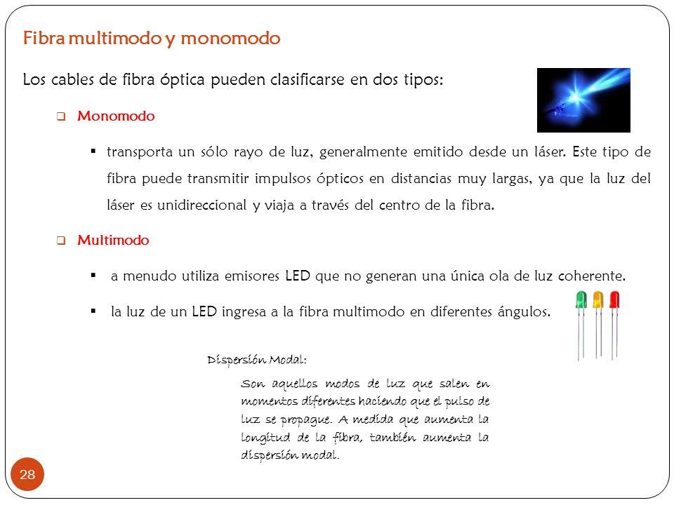 Fibra multimodo y monomodo
