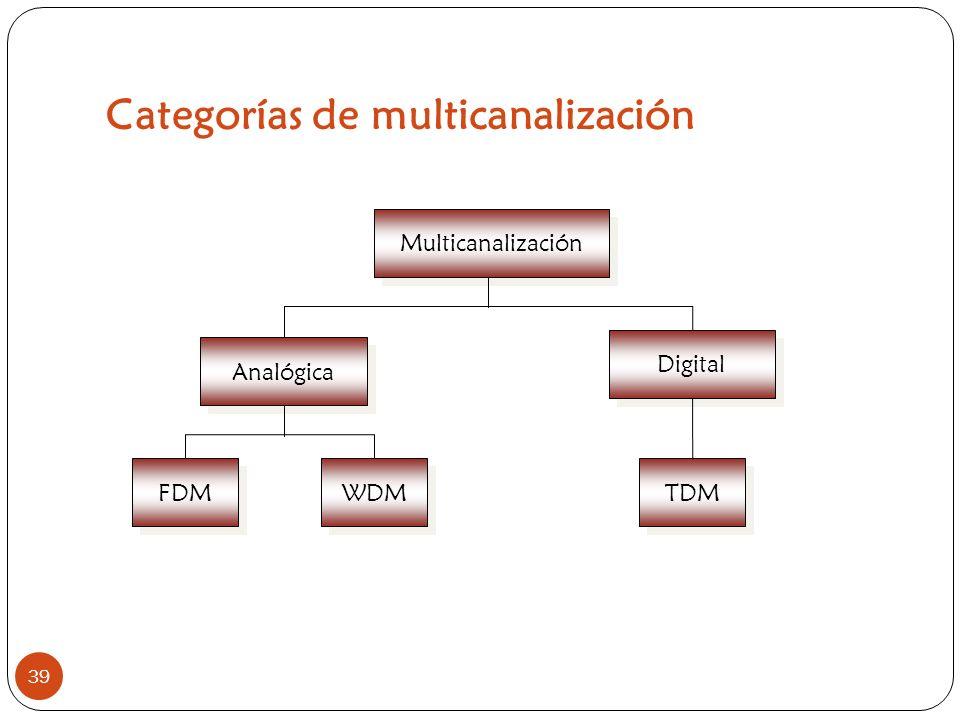 Categorías de multicanalización