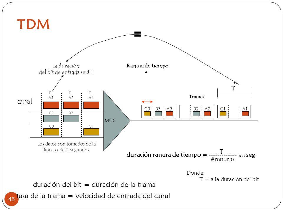 TDM = canal duración del bit = duración de la trama