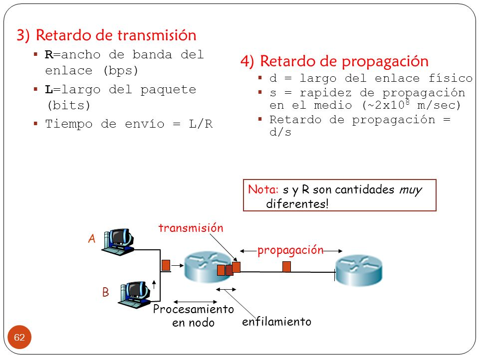 3) Retardo de transmisión