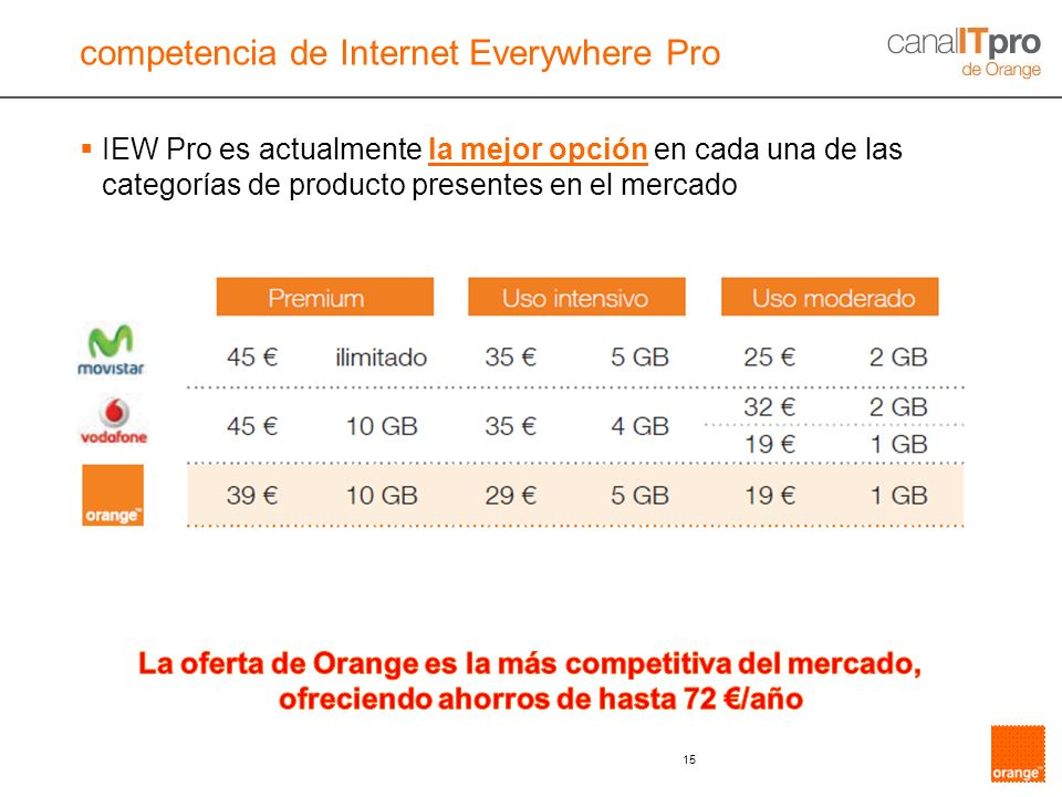competencia de Internet Everywhere Pro