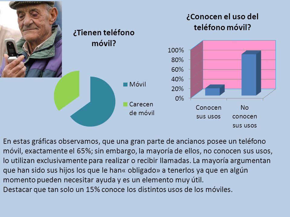 En estas gráficas observamos, que una gran parte de ancianos posee un teléfono móvil, exactamente el 65%; sin embargo, la mayoría de ellos, no conocen sus usos, lo utilizan exclusivamente para realizar o recibir llamadas.