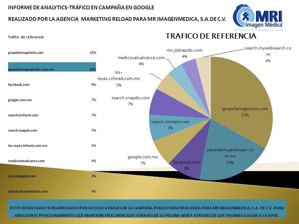 INFORME DE ANALYTICS-TRÁFICO EN CAMPAÑA EN GOOGLE