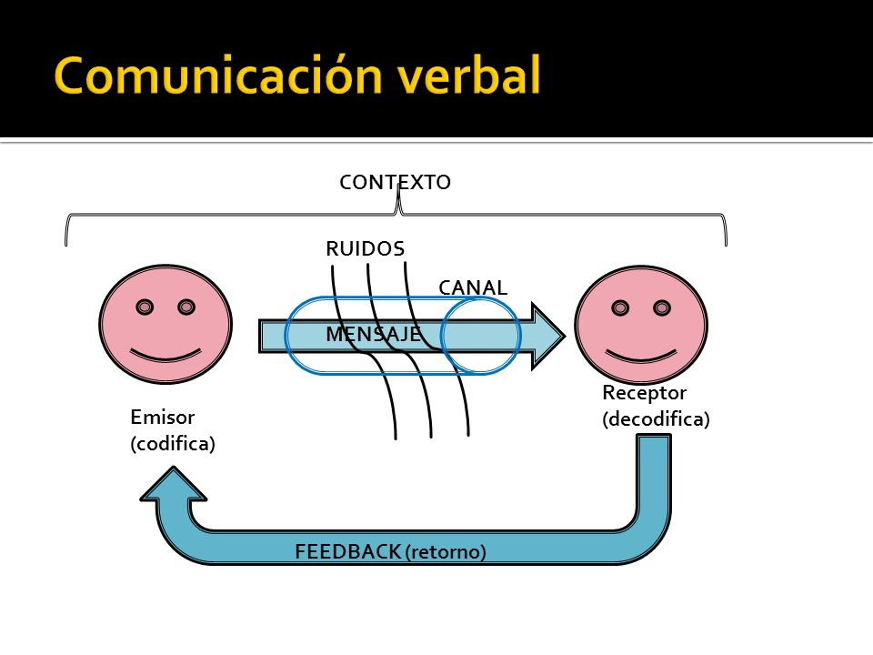 Comunicación verbal CONTEXTO RUIDOS CANAL MENSAJE