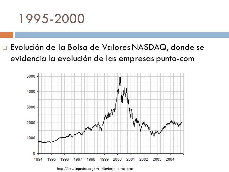 1995-2000 Evolución de la Bolsa de Valores NASDAQ, donde se evidencia la evolución de las empresas punto-com.