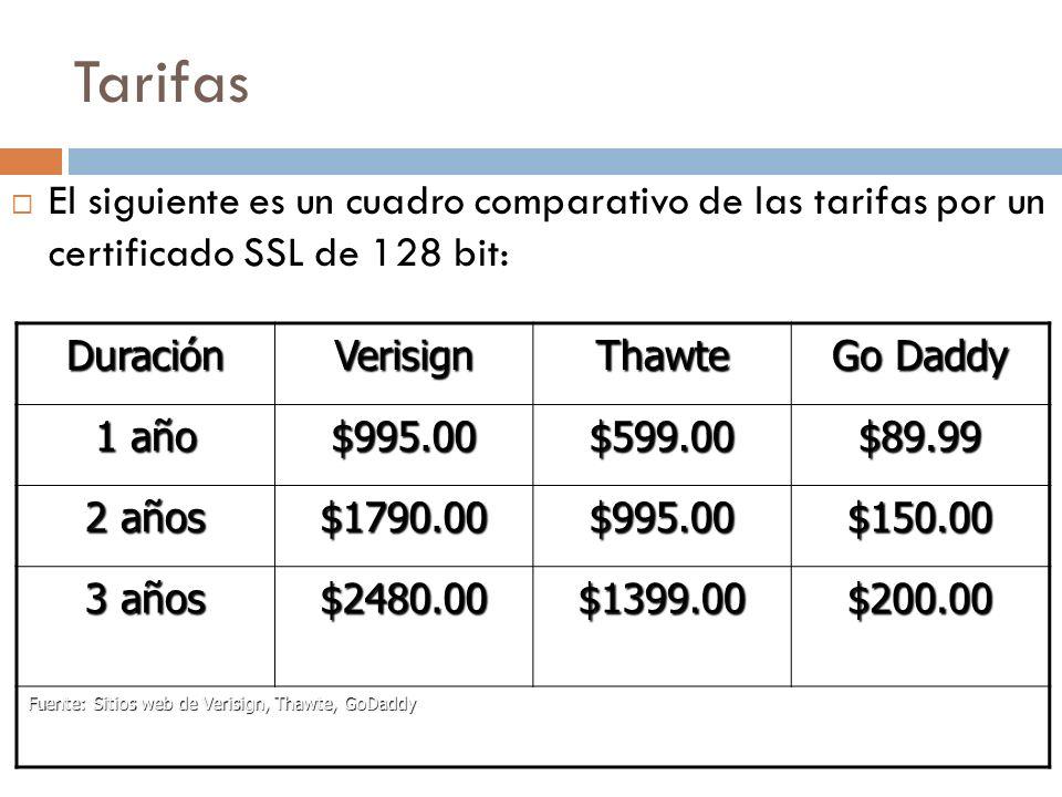 Tarifas El siguiente es un cuadro comparativo de las tarifas por un certificado SSL de 128 bit: Duración.