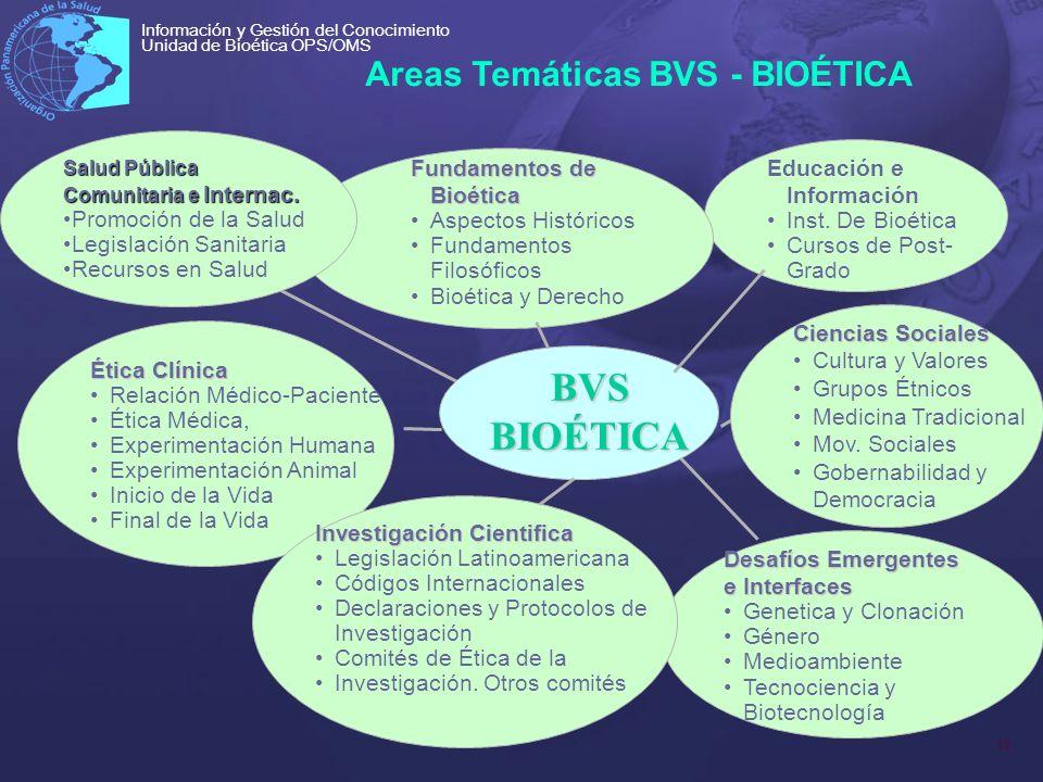 BVS BIOÉTICA Areas Temáticas BVS - BIOÉTICA Promoción de la Salud