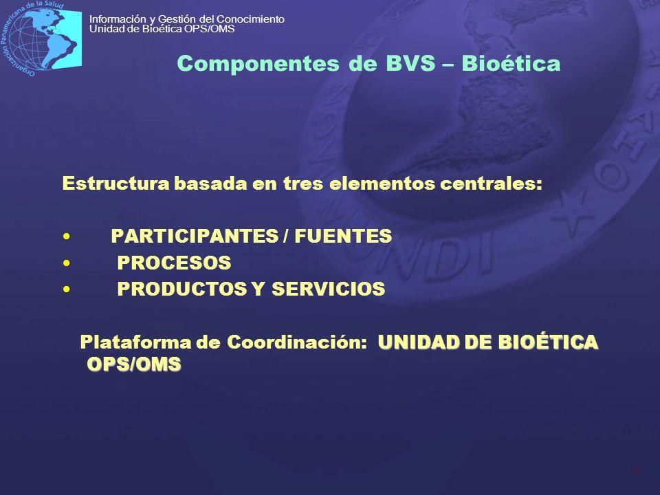 Componentes de BVS – Bioética