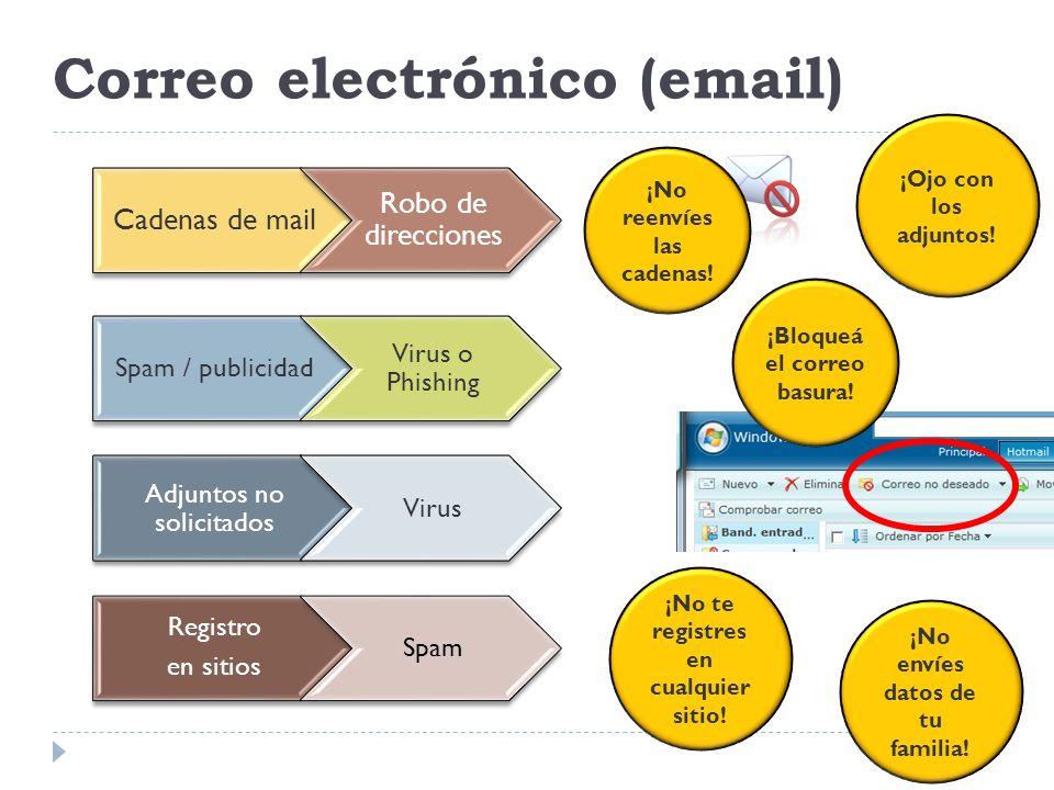 Correo electrónico (email)