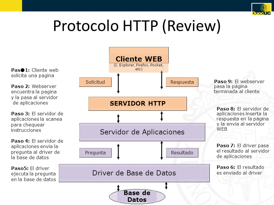 Protocolo HTTP (Review)
