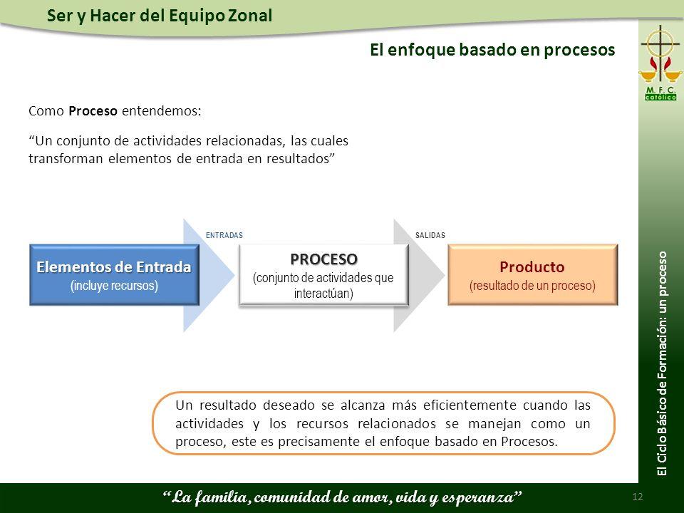 El enfoque basado en procesos