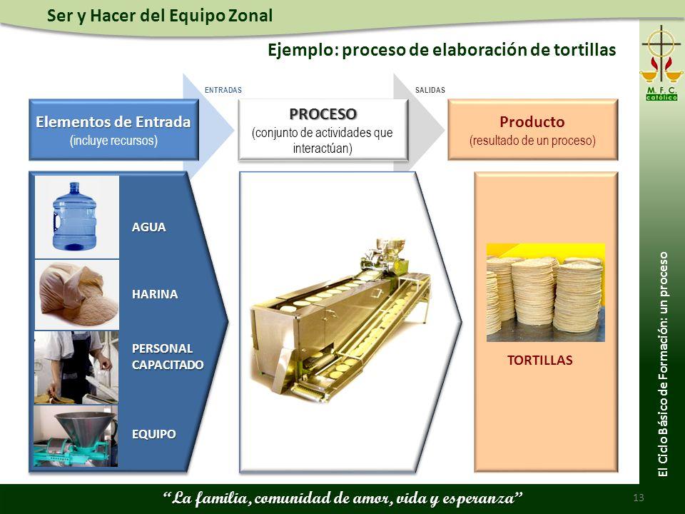 Ejemplo: proceso de elaboración de tortillas