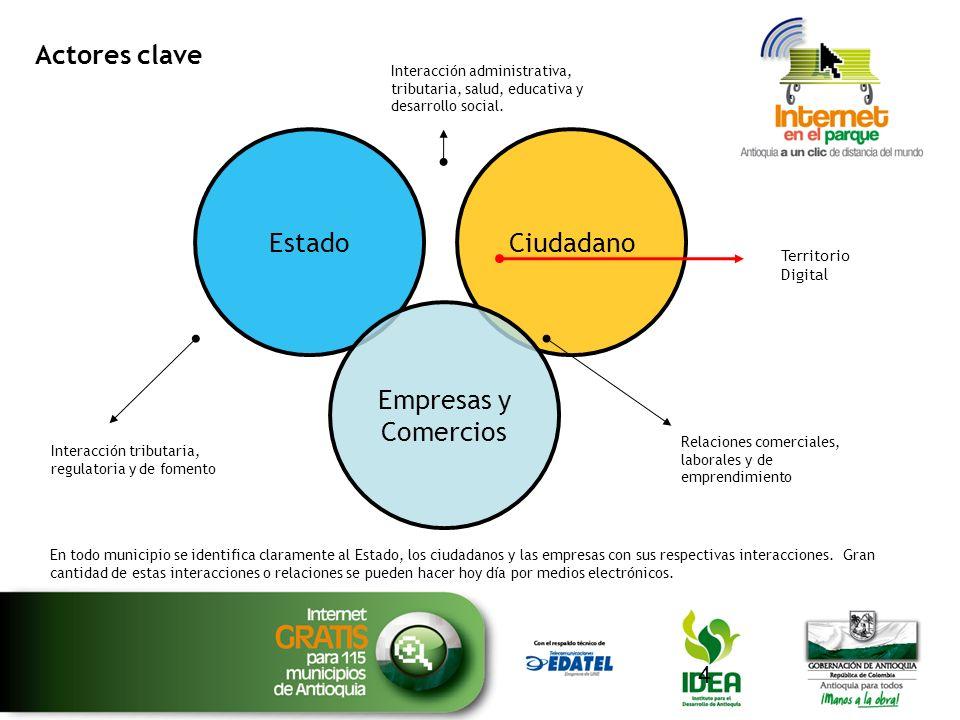 Actores clave Estado Ciudadano Empresas y Comercios Territorio Digital