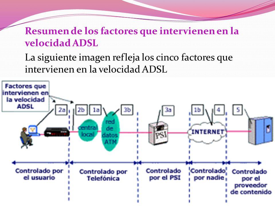 Resumen de los factores que intervienen en la velocidad ADSL