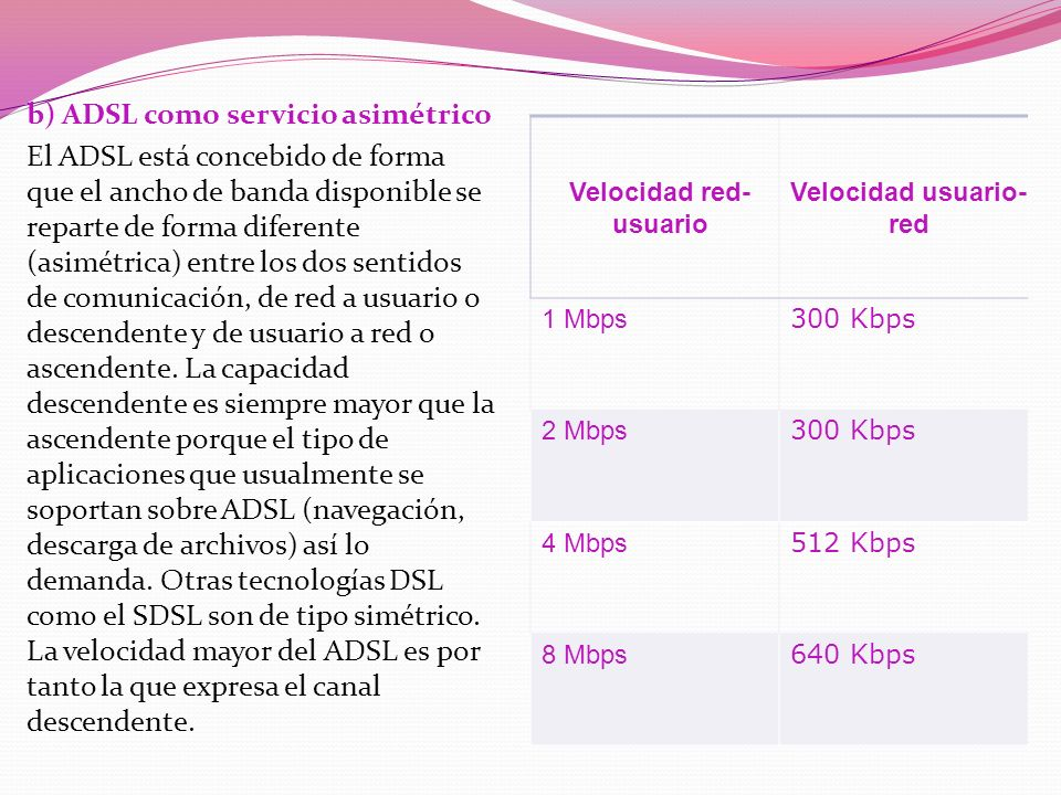 Velocidad red- usuario Velocidad usuario- red