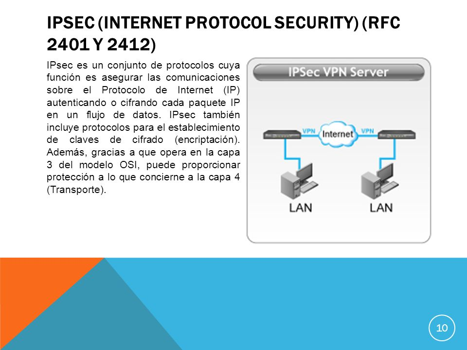 IPSec (Internet Protocol Security) (RFC 2401 y 2412)