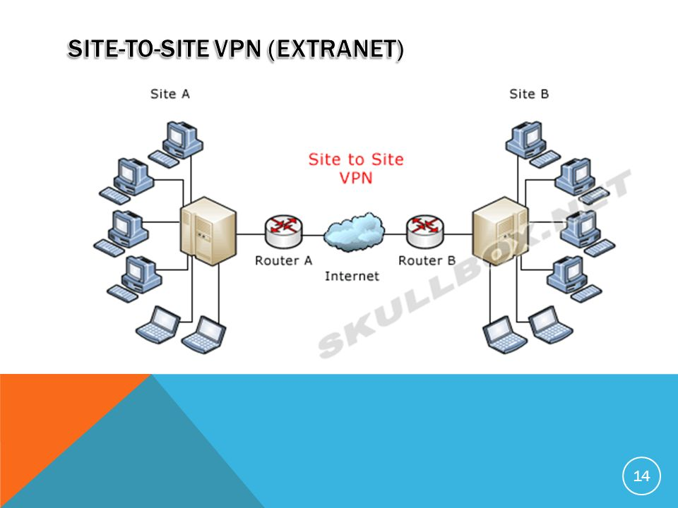 Site-To-Site VPN (extranet)