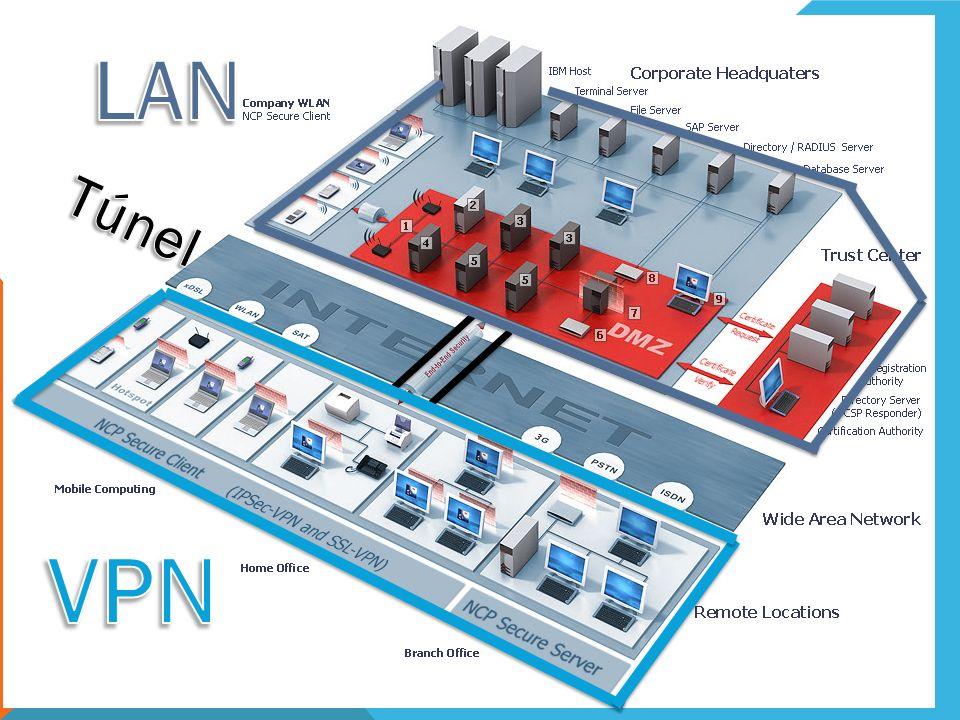 LAN Túnel VPN