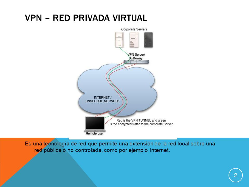 VPN – Red privada virtual