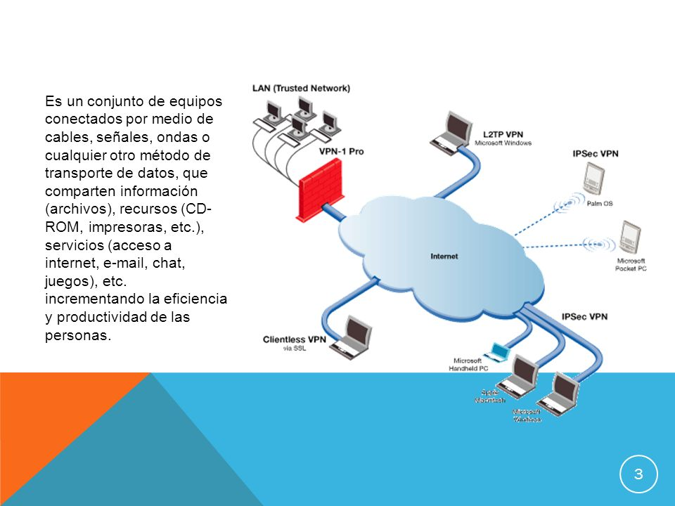 Es un conjunto de equipos conectados por medio de cables, señales, ondas o cualquier otro método de transporte de datos, que comparten información (archivos), recursos (CD- ROM, impresoras, etc.), servicios (acceso a internet, e-mail, chat, juegos), etc.