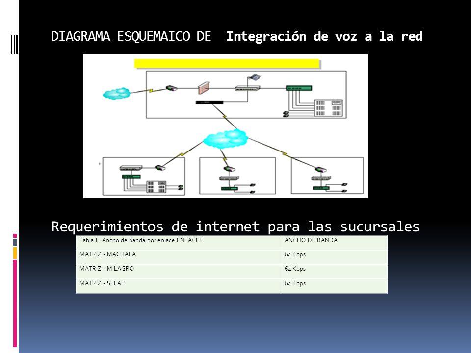 DIAGRAMA ESQUEMAICO DE Integración de voz a la red Requerimientos de internet para las sucursales